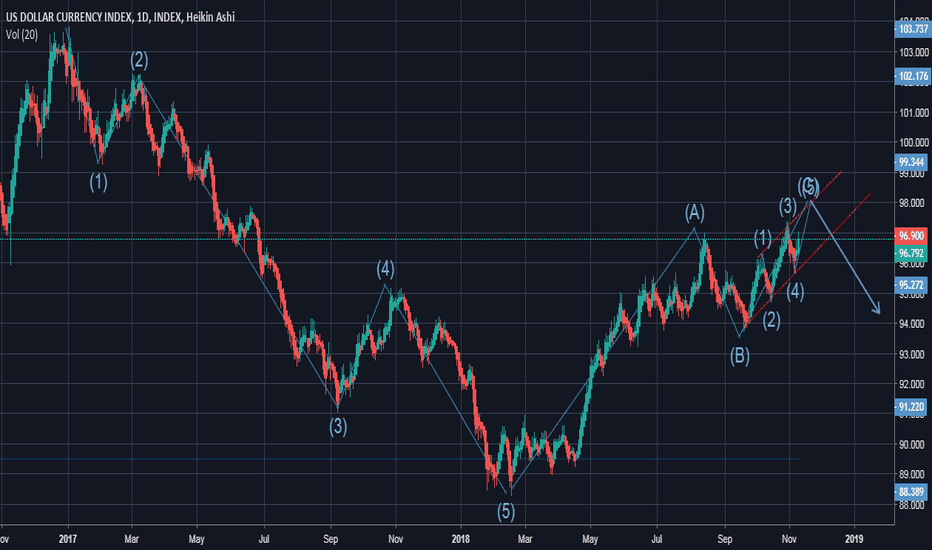 DXY: critical week 12-16 november 2018 for usd index