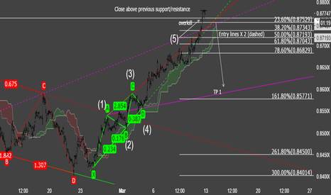 EURGBP: EUR to allow some breathing space for GBP?