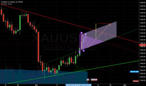 XAUUSD: XAU: Gold Symmetrical Triangle - Continuing Upward Trend