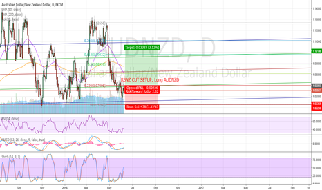 AUDNZD: Tentative: RBNZ decision setup. Part 2/2