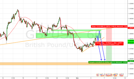 GBPUSD: Potential short on GBPUSD