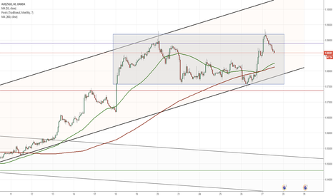 AUDSGD: AUD/SGD 1H Chart: Channel Up