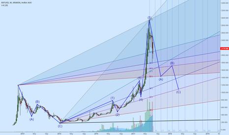 Tradingview Bitmex