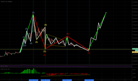 TRXETH: Interpretation of the TRX correction wave - ABC pattern