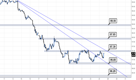 DXY: Levels before US GDP data #FX #DXY