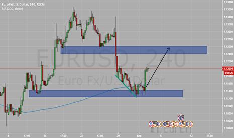EURUSD: EURUSD Long - Bullish divergence