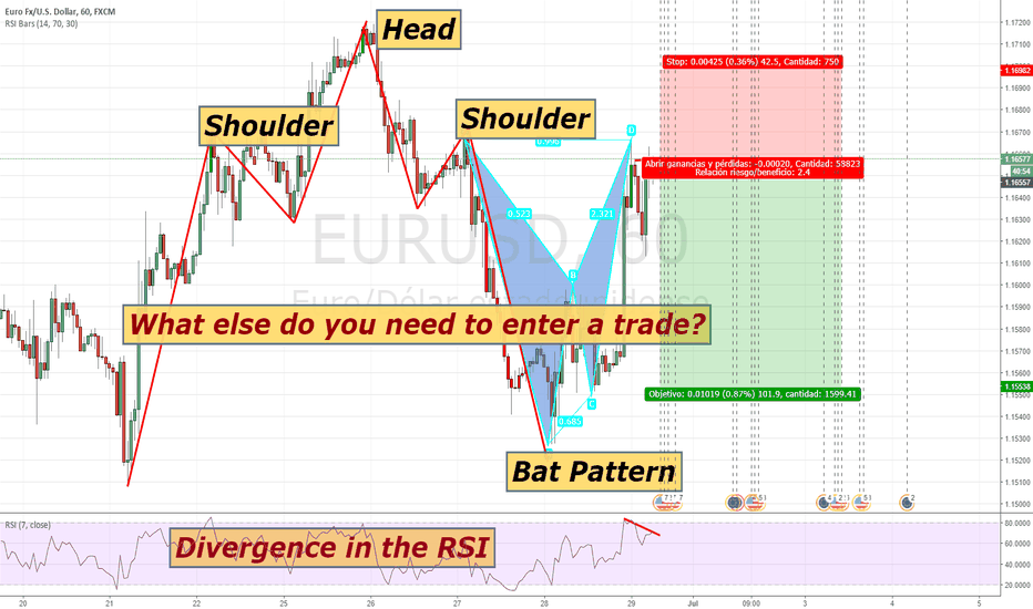 EURUSD: What Else do you need to enter a trade?