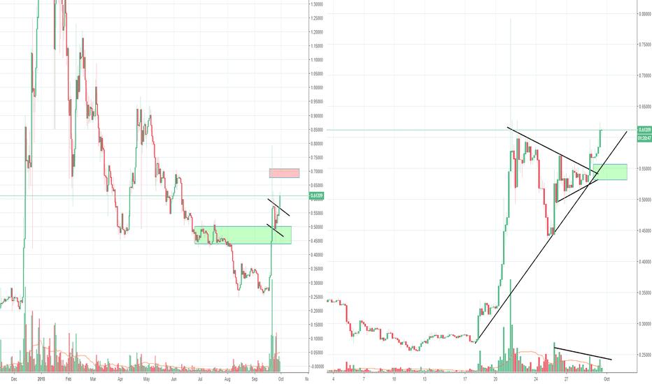 XRPUSD: XRP still bullish long term picture, despite weakness of BTC