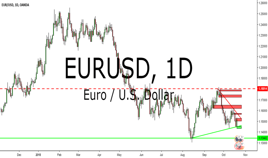 EURUSD: EURUSD TECHNICAL ANALYSIS  22-26 OCTOBER 2018