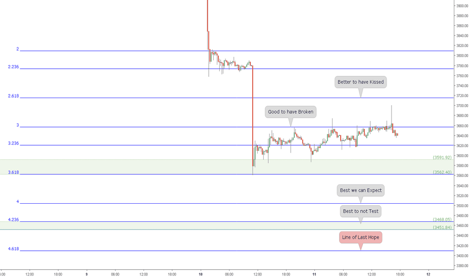 BTCUSD: BTCUSD and the Line of Last Hope: Bitcoin Single Support Sighted