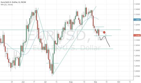 EURUSD: EUR/USD POSSIBLE SHORT