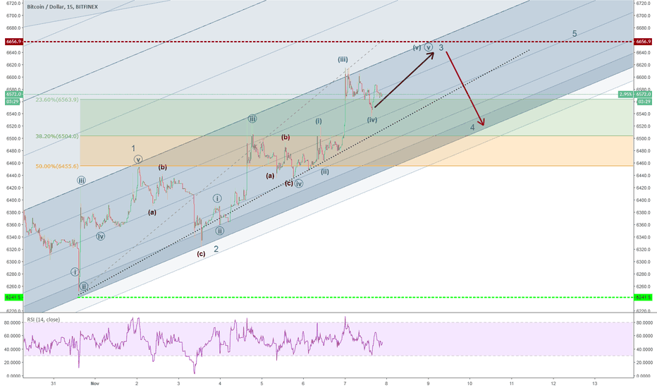 BTCUSD: Motive Wave 5 of 5 of 3 in Progress?