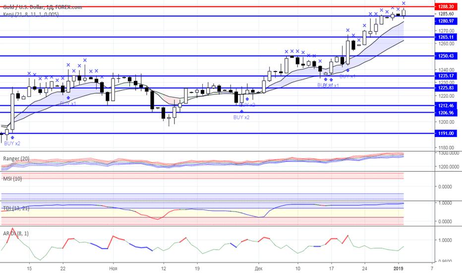XAUUSD: Диапазонная торговля: Нефть и Золото на 02.01.2019 года