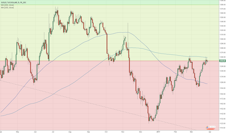 XAUUSD: Gold is at a confluence of pivots