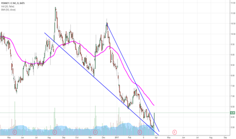 JCP: JCP falling wedge breakdown