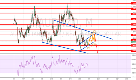 AUDNZD: AUDNZD SET UP THAT EVERYONE IS TALKING ABOUT