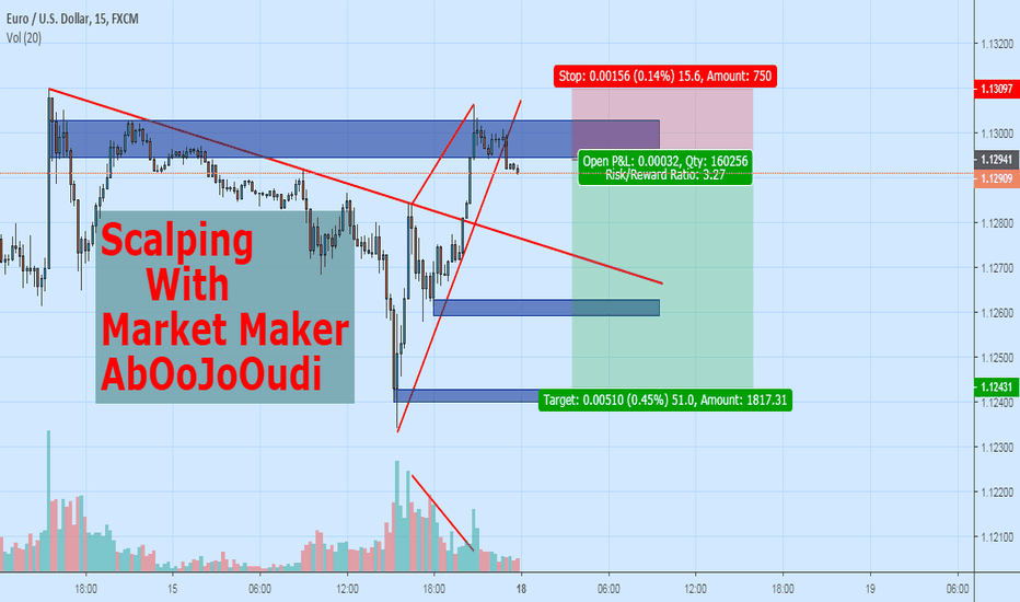 EURUSD: Scalping With Market Maker!! By AbOoJoOudi