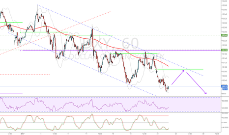 DXY: A slight correction before the on-going down trend continues
