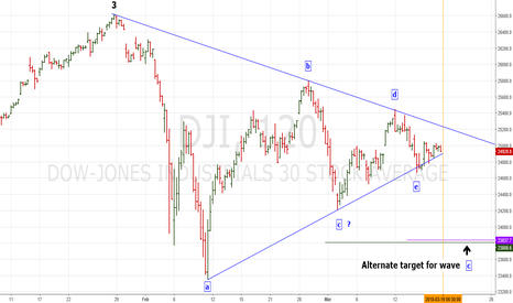 DJI: DJI may have completed Elliott wave - Horizontal Triangle