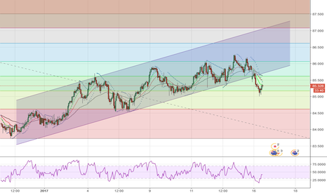 AUDJPY: SELL AT CURRENT PRICE OR 61,8 FIBO