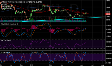 GDXJ: Entered JDST with tight stop