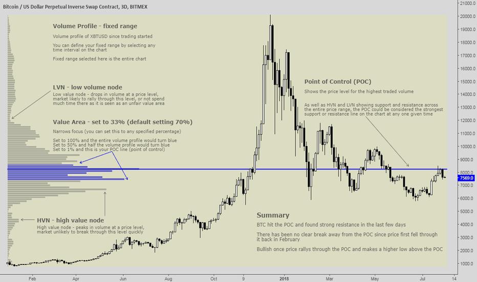 XBTUSD: Bitcoin needs to break major key price level