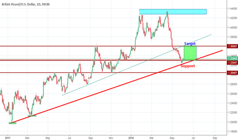 GBPUSD: GBPUSD going Up from Strong Trend line support level