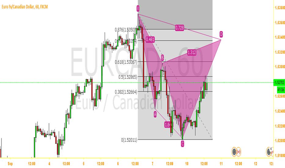 EURCAD: Harmonic pattern