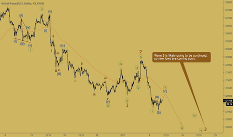 GBPUSD: GBPUSD - flat in wave [ii]