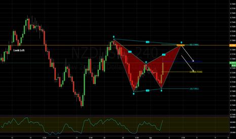 NZDUSD: bearish bat pattern
