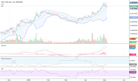 EOSBTC: MACD says top is in, but RSI says could be another pump