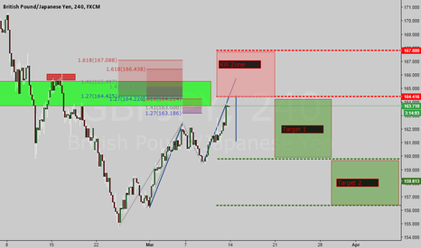 GBPJPY: CTS Sell on the GBPJPY