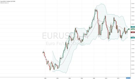 EURUSD: EURUSD LONG NOW AT 1.3380