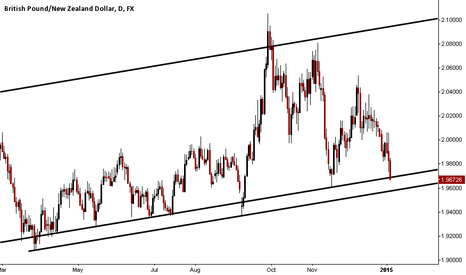GBPNZD: YEAR OLD TRENDLINES