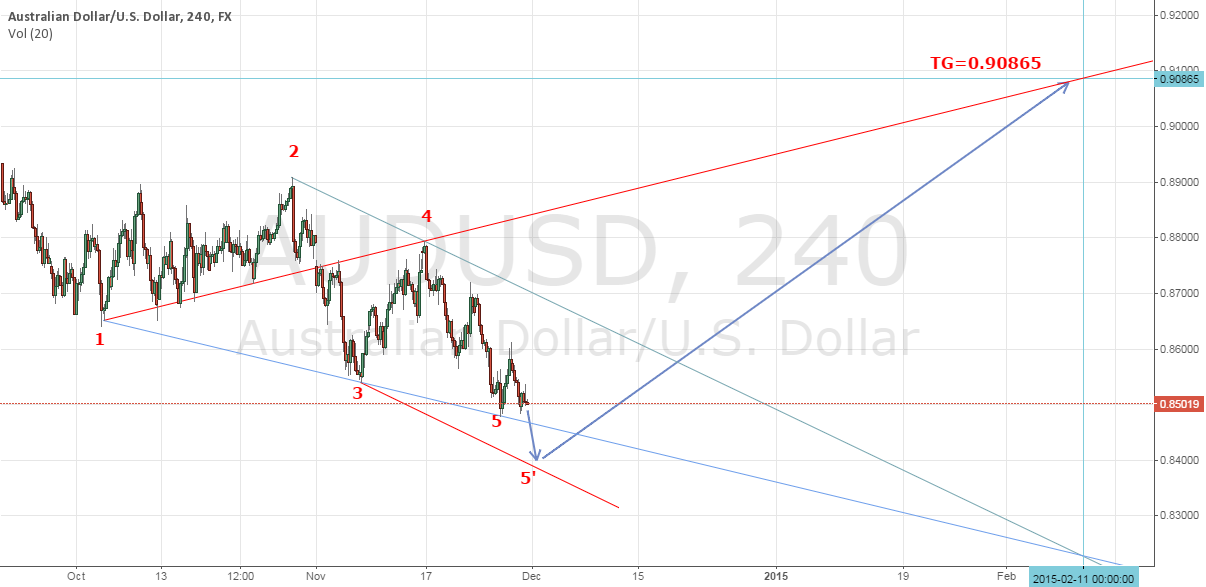 AUDUSD Wolf Wave Pattern