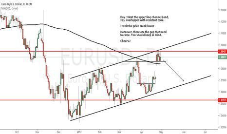 EURUSD: EURUSD : Weekly analysis