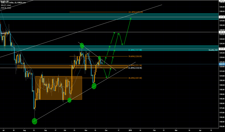 XAUUSD: Gold possible Buy Set Up