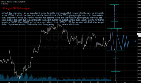 GER30: 30 august DAX daily analyses