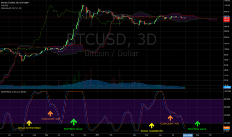 BTCUSD: 3D SstochasticRSI observations