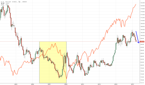 DXY: Dollar Index vs. S&P
