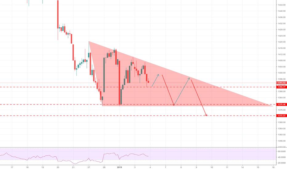 OMXS30: OMXS30, 1h, Fallande triangel.