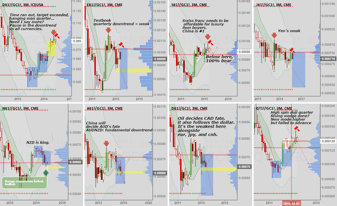 Currency relative strength study: Which pairs to trade?