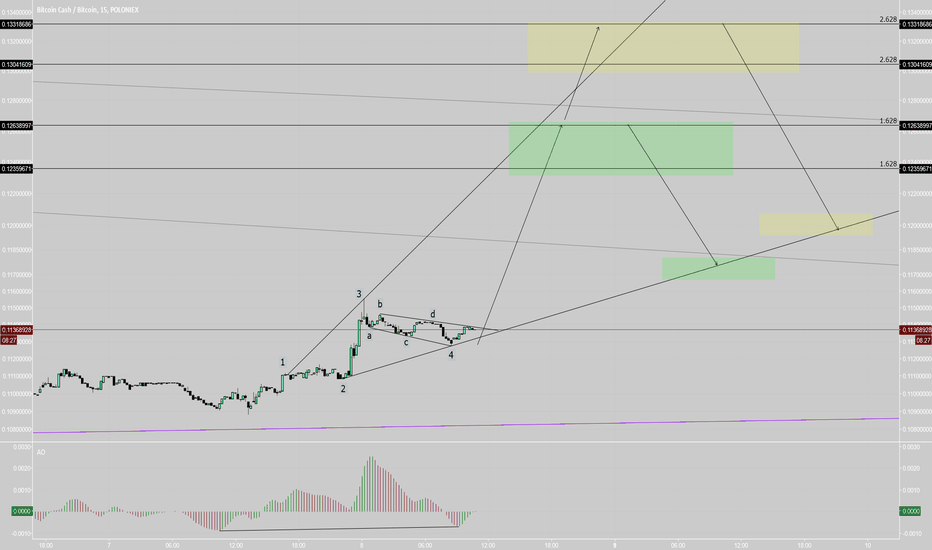 BCHBTC: BCH - extended wave-5?