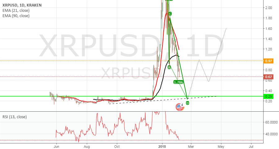 XRP USD BEST BUY AREA