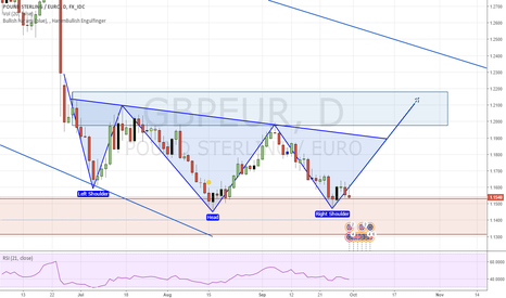 GBPEUR: GE Head and Shoulders Setup for a Long