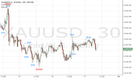 XAUUSD: Gold Target for 17-Jan-2014