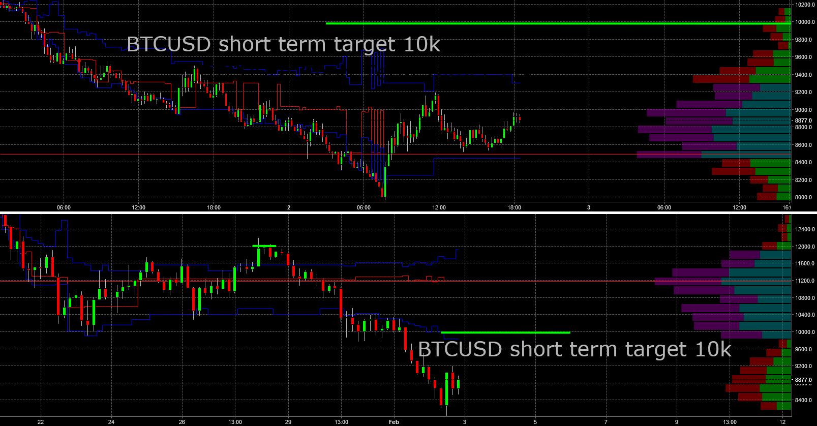 BTCUSD: Short Term Target 10k
