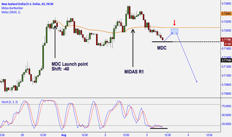 NZDUSD: NZD/USD: START OF MONTHLY DOWNTREND?  POTENTIAL LONG TERM ENTRY.