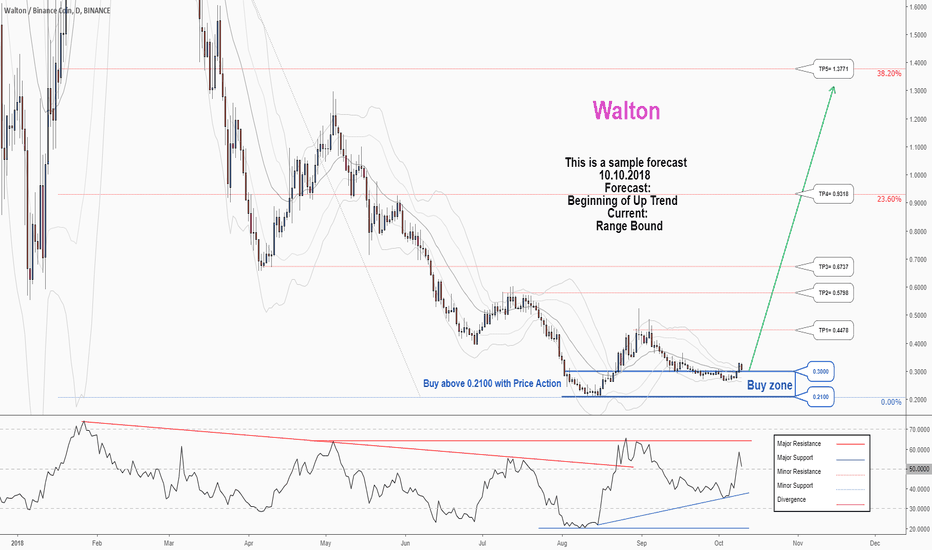 WTCBNB: A trading opportunity to buy in WTCBTC