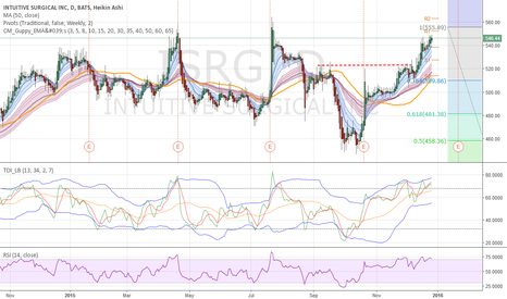 ISRG: ISRG - Approaching full retrace level